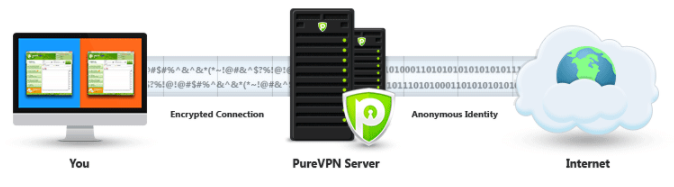 purevpn-review-security-features